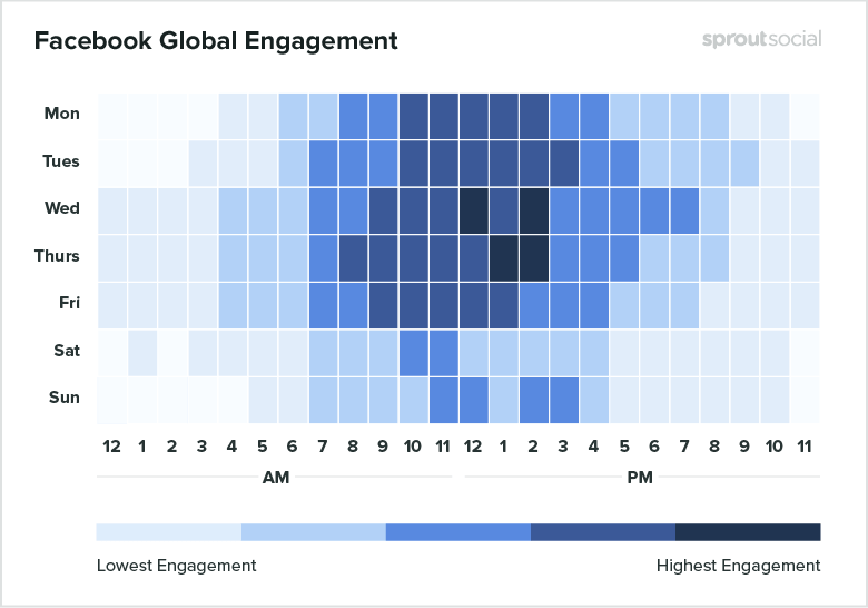 Facebook Global Engagement