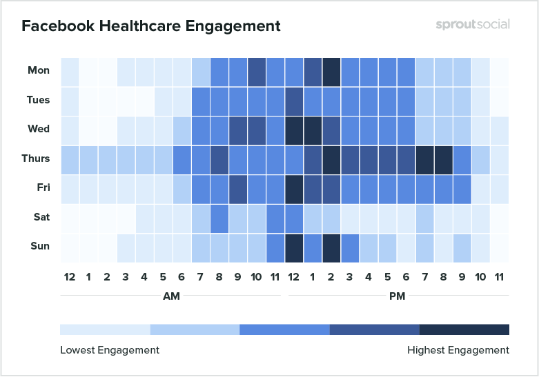 Facebook Healthcare Engagement