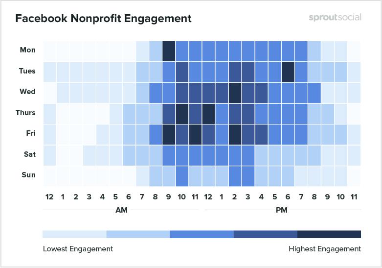 Facebook Nonprofit Engagement