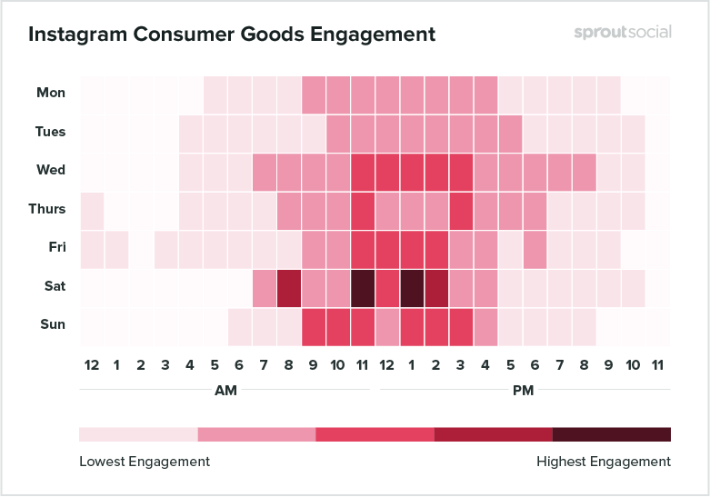 Instagram Consumer Goods Engagement