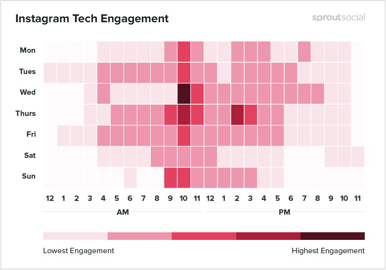 Instagram Tech Engagement